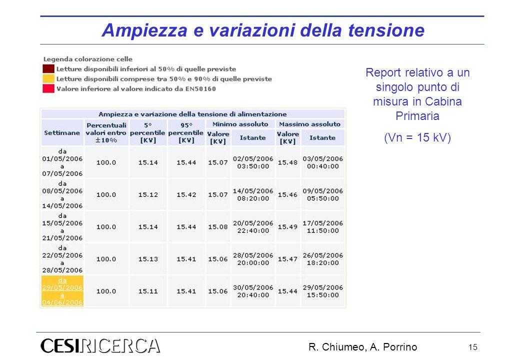 R. Chiumeo, A. Porrino 15 Report relativo a un singolo punto di misura in Cabina Primaria (Vn = 15 kV) Ampiezza e variazioni della tensione