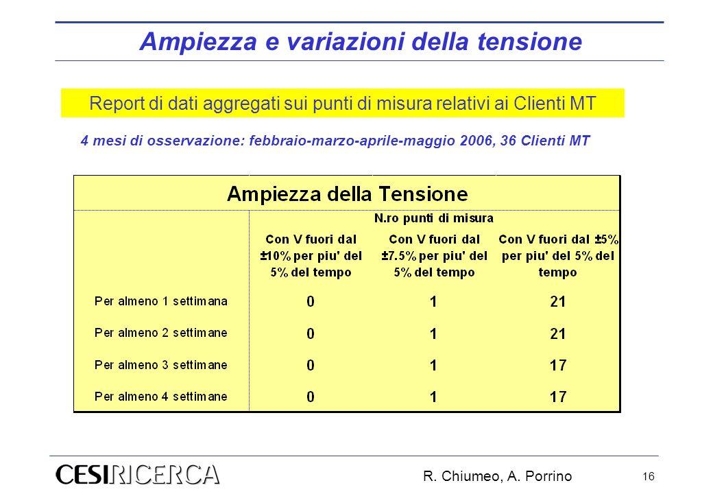 R. Chiumeo, A. Porrino 16 4 mesi di osservazione: febbraio-marzo-aprile-maggio 2006, 36 Clienti MT Ampiezza e variazioni della tensione Report di dati