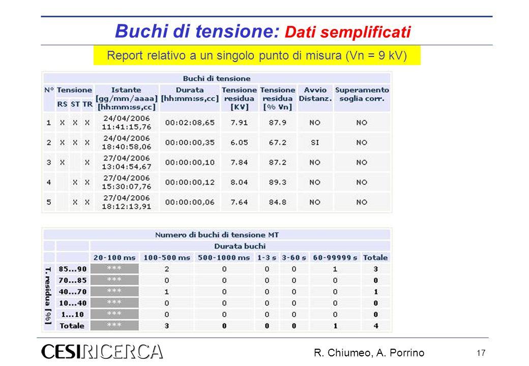 R. Chiumeo, A. Porrino 17 Buchi di tensione: Dati semplificati Report relativo a un singolo punto di misura (Vn = 9 kV)