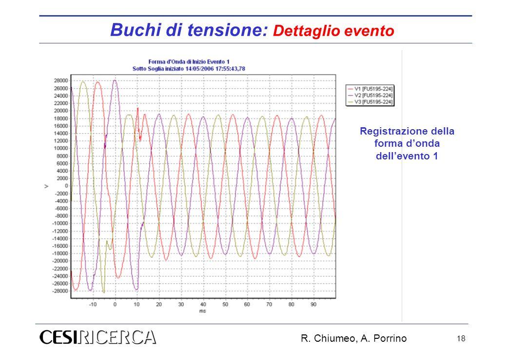 R. Chiumeo, A. Porrino 18 Registrazione della forma donda dellevento 1 Buchi di tensione: Dettaglio evento