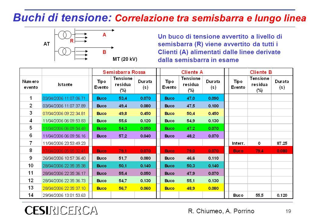 R. Chiumeo, A. Porrino 19 Buchi di tensione: Correlazione tra semisbarra e lungo linea MT (20 kV) AT R A B Un buco di tensione avvertito a livello di