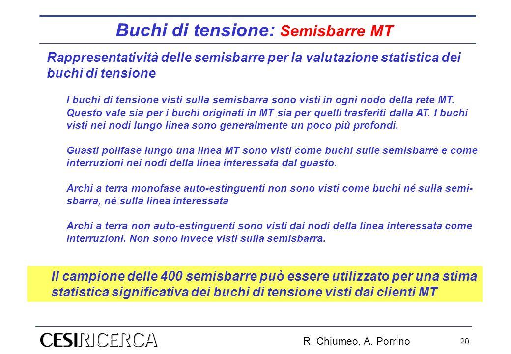 R. Chiumeo, A. Porrino 20 Rappresentatività delle semisbarre per la valutazione statistica dei buchi di tensione I buchi di tensione visti sulla semis