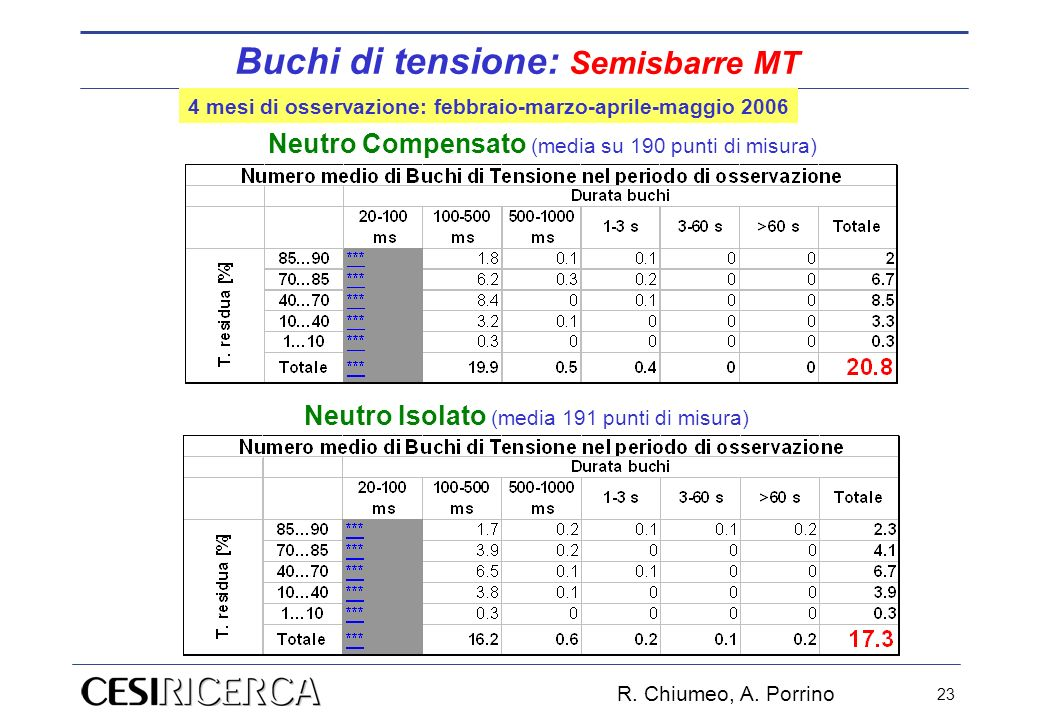 R. Chiumeo, A. Porrino 23 Neutro Compensato (media su 190 punti di misura) Neutro Isolato (media 191 punti di misura) 4 mesi di osservazione: febbraio