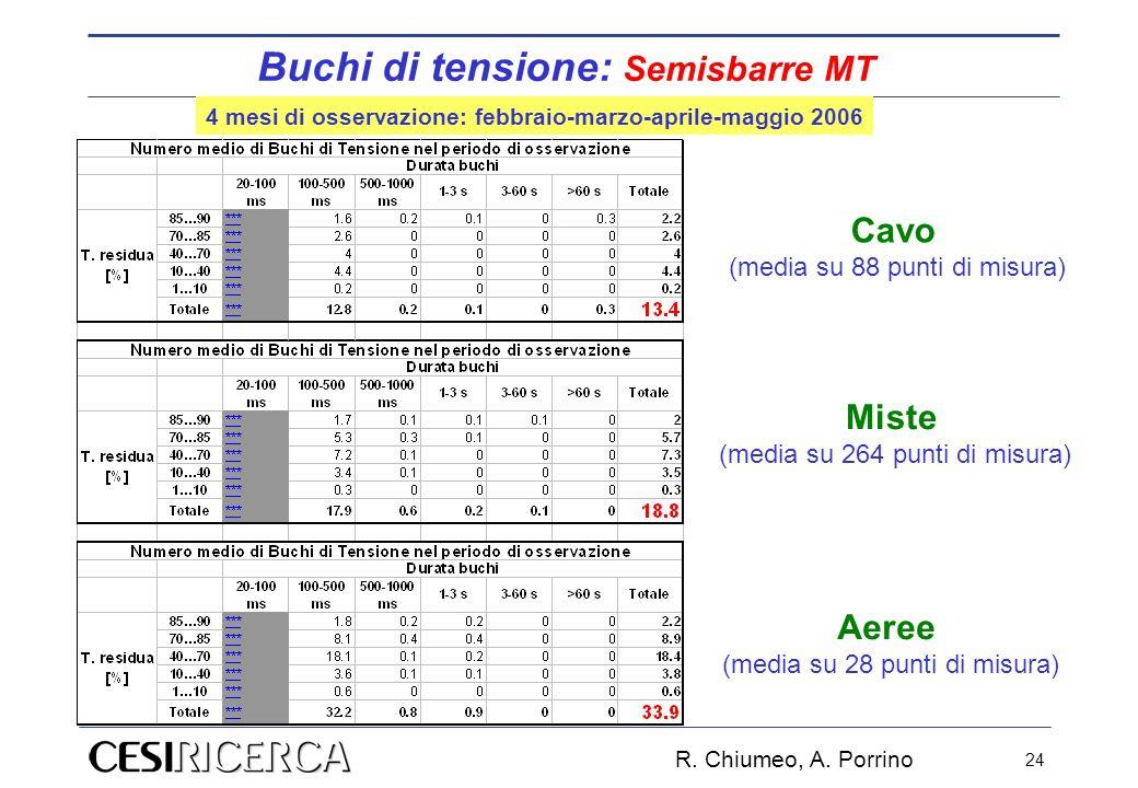 R. Chiumeo, A. Porrino 24 Aeree (media su 28 punti di misura) Cavo (media su 88 punti di misura) Miste (media su 264 punti di misura) Buchi di tension