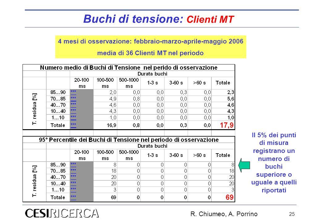 R. Chiumeo, A. Porrino 25 4 mesi di osservazione: febbraio-marzo-aprile-maggio 2006 media di 36 Clienti MT nel periodo Il 5% dei punti di misura regis