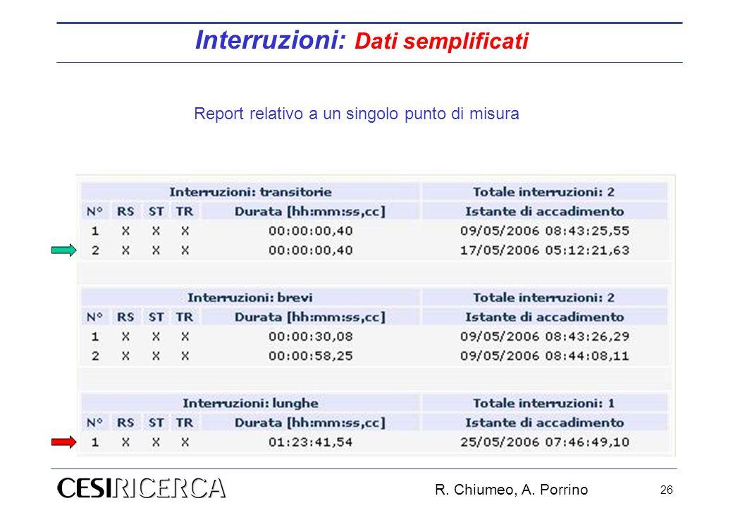 R. Chiumeo, A. Porrino 26 Report relativo a un singolo punto di misura Interruzioni: Dati semplificati