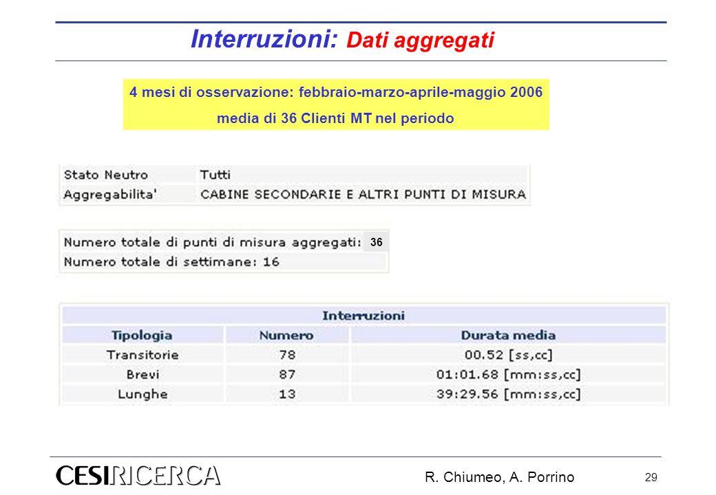 R. Chiumeo, A. Porrino 29 Interruzioni: Dati aggregati 36 4 mesi di osservazione: febbraio-marzo-aprile-maggio 2006 media di 36 Clienti MT nel periodo