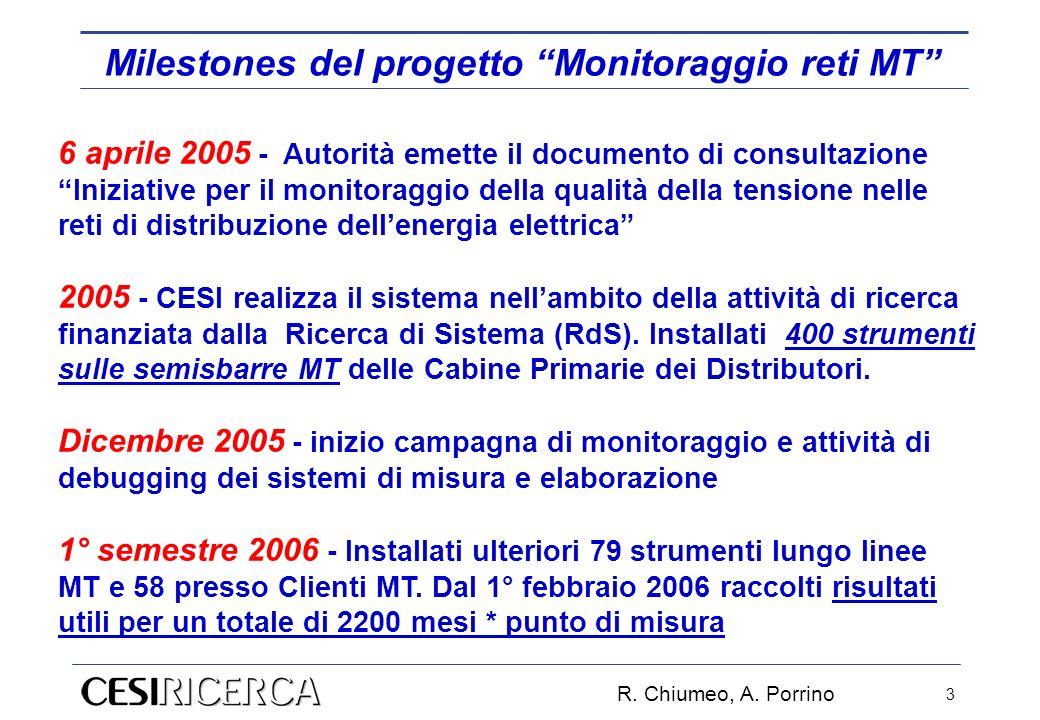 R. Chiumeo, A. Porrino 3 6 aprile 2005 - Autorità emette il documento di consultazione Iniziative per il monitoraggio della qualità della tensione nel