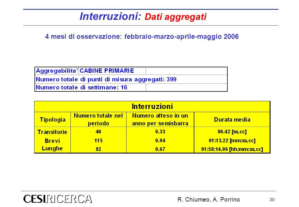 R. Chiumeo, A. Porrino 30 4 mesi di osservazione: febbraio-marzo-aprile-maggio 2006 Interruzioni: Dati aggregati