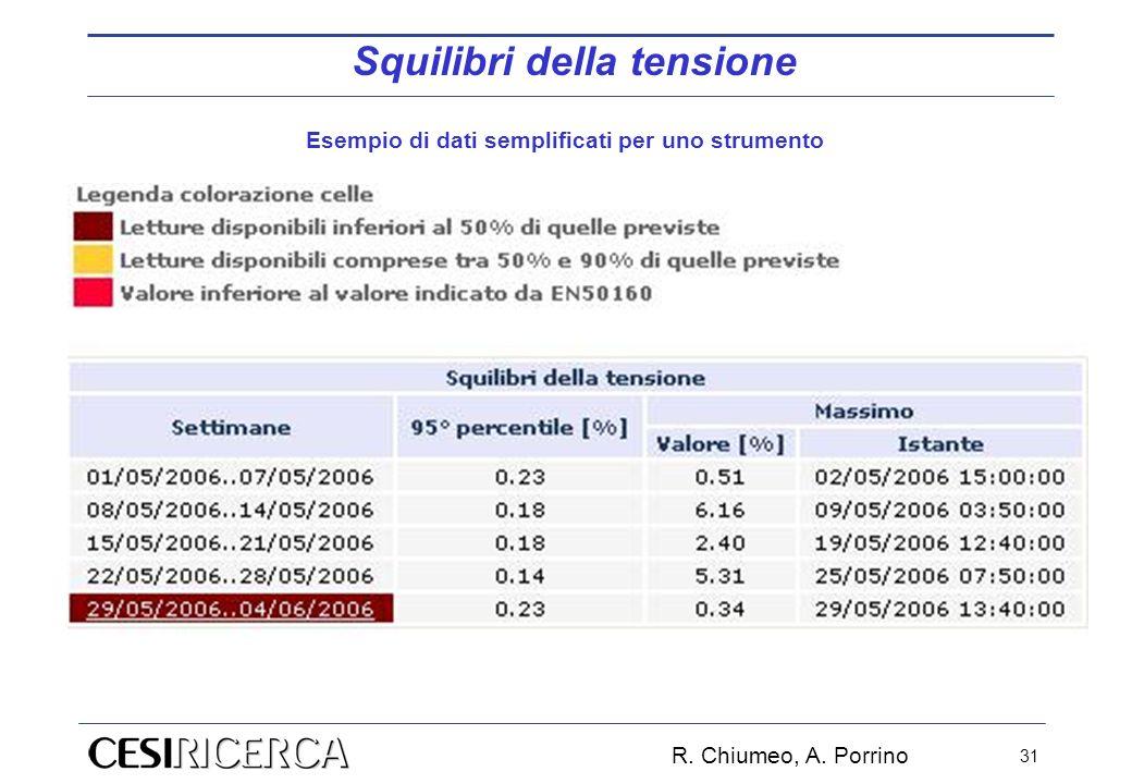 R. Chiumeo, A. Porrino 31 Squilibri della tensione Esempio di dati semplificati per uno strumento