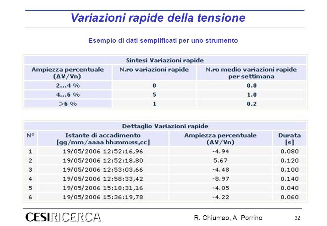 R. Chiumeo, A. Porrino 32 Esempio di dati semplificati per uno strumento Variazioni rapide della tensione