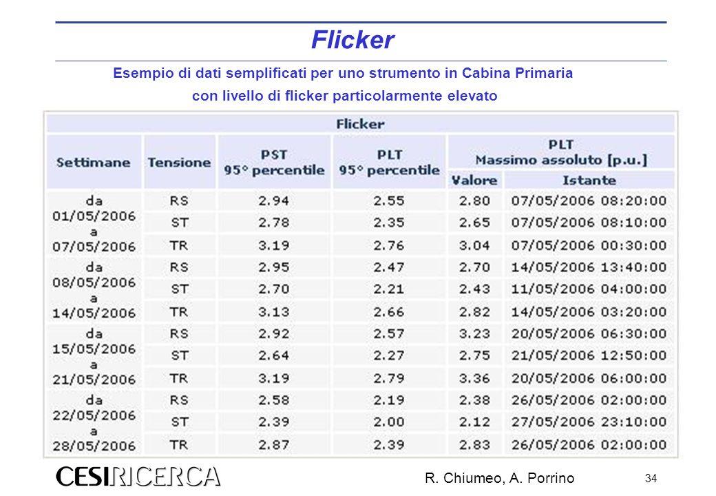 R. Chiumeo, A. Porrino 34 Esempio di dati semplificati per uno strumento in Cabina Primaria con livello di flicker particolarmente elevato Flicker
