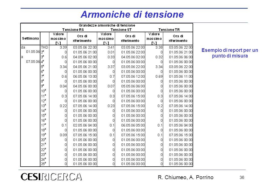 R. Chiumeo, A. Porrino 36 Armoniche di tensione Esempio di report per un punto di misura