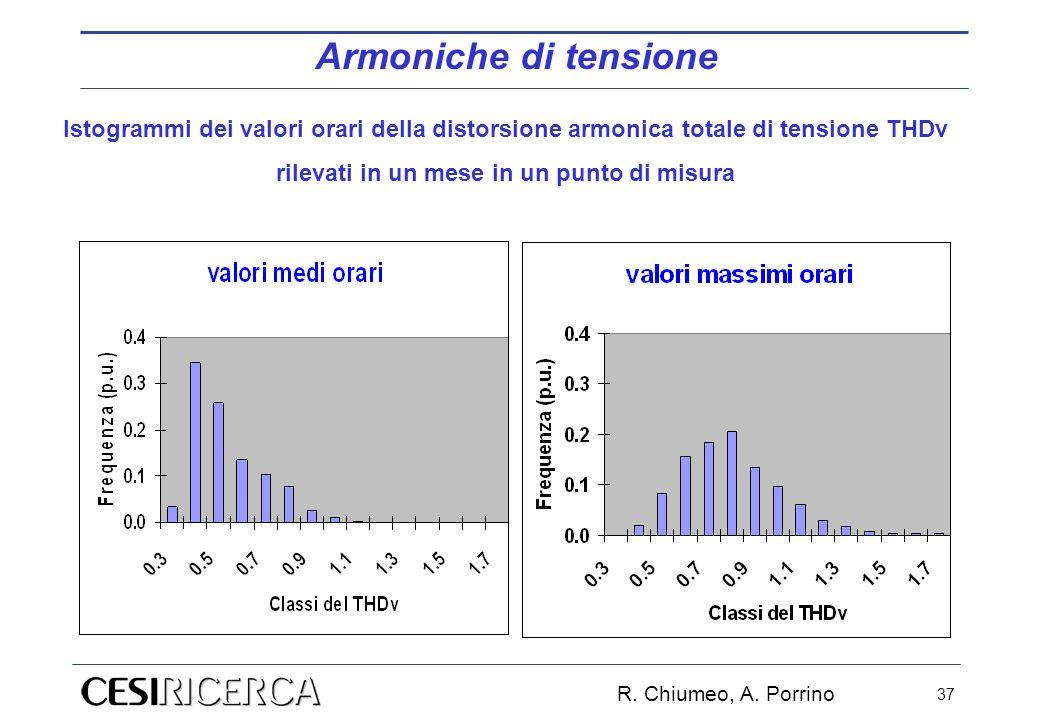 R. Chiumeo, A. Porrino 37 Armoniche di tensione Istogrammi dei valori orari della distorsione armonica totale di tensione THDv rilevati in un mese in