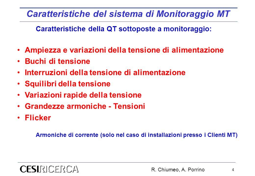 R. Chiumeo, A. Porrino 4 Caratteristiche della QT sottoposte a monitoraggio: Ampiezza e variazioni della tensione di alimentazione Buchi di tensione I