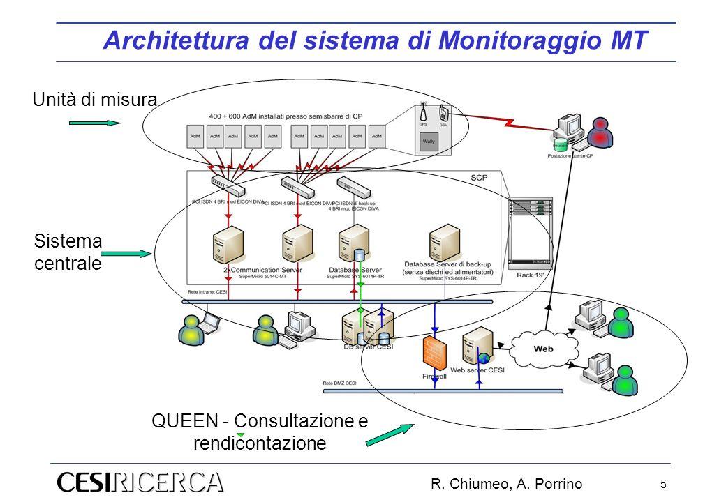 R. Chiumeo, A. Porrino 5 Unità di misura Sistema centrale QUEEN - Consultazione e rendicontazione Architettura del sistema di Monitoraggio MT