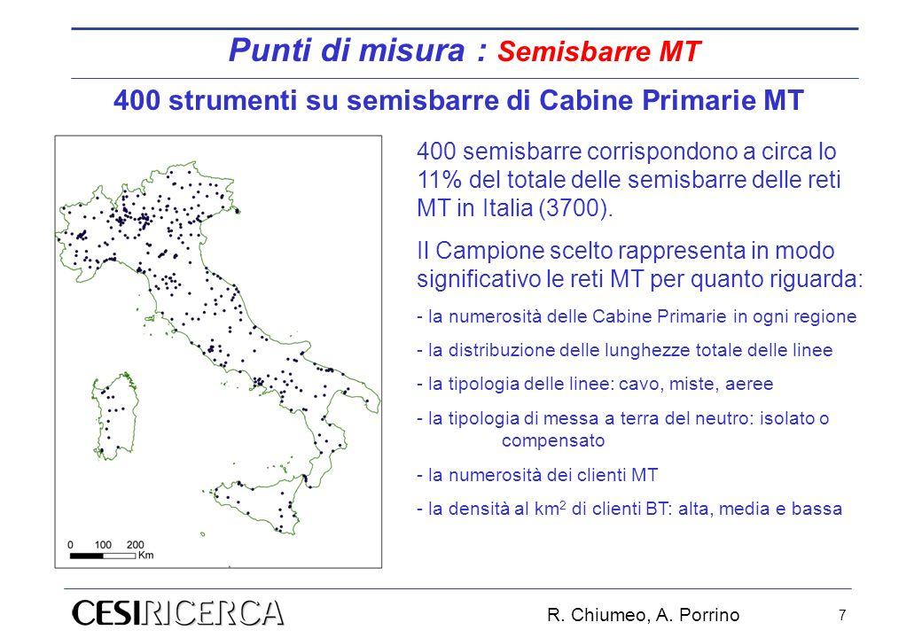 R. Chiumeo, A. Porrino 7 400 strumenti su semisbarre di Cabine Primarie MT 400 semisbarre corrispondono a circa lo 11% del totale delle semisbarre del