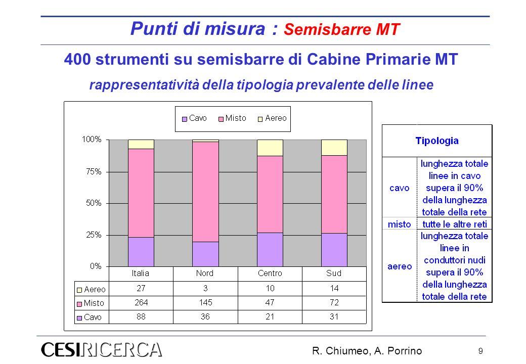 R. Chiumeo, A. Porrino 9 400 strumenti su semisbarre di Cabine Primarie MT rappresentatività della tipologia prevalente delle linee Punti di misura :