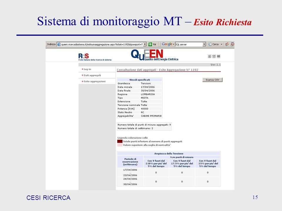 CESI RICERCA 15 Sistema di monitoraggio MT – Esito Richiesta