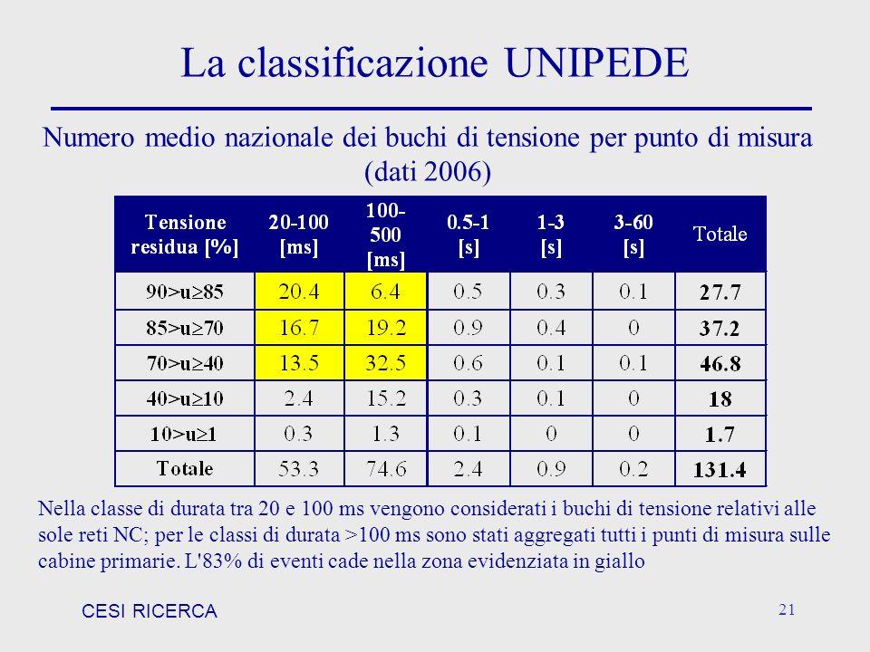 CESI RICERCA 21 La classificazione UNIPEDE Nella classe di durata tra 20 e 100 ms vengono considerati i buchi di tensione relativi alle sole reti NC;