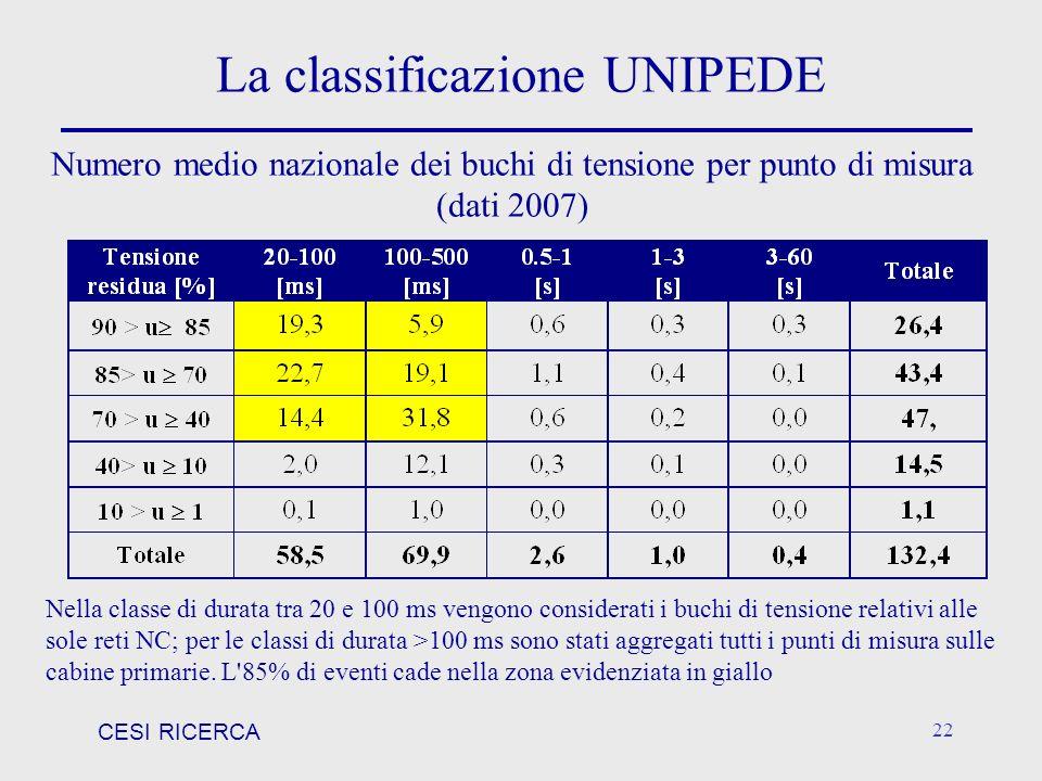 CESI RICERCA 22 La classificazione UNIPEDE Nella classe di durata tra 20 e 100 ms vengono considerati i buchi di tensione relativi alle sole reti NC;