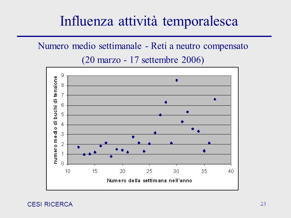 CESI RICERCA 23 Influenza attività temporalesca Numero medio settimanale - Reti a neutro compensato (20 marzo - 17 settembre 2006)