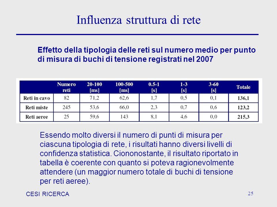 CESI RICERCA 25 Influenza struttura di rete Essendo molto diversi il numero di punti di misura per ciascuna tipologia di rete, i risultati hanno diver
