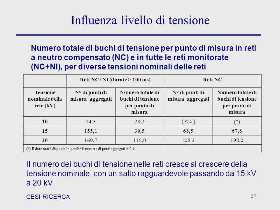 CESI RICERCA 27 Influenza livello di tensione Reti NC+NI (durate > 100 ms)Reti NC Tensione nominale della rete (kV) N° di punti di misura aggregati Nu