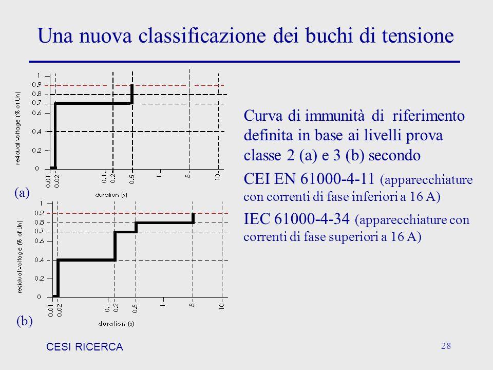 CESI RICERCA 28 Curva di immunità di riferimento definita in base ai livelli prova classe 2 (a) e 3 (b) secondo CEI EN 61000-4-11 (apparecchiature con