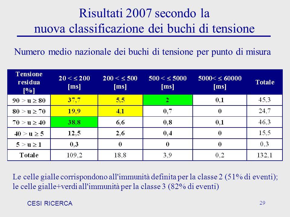 CESI RICERCA 29 Le celle gialle corrispondono all'immunità definita per la classe 2 (51% di eventi); le celle gialle+verdi all'immunità per la classe