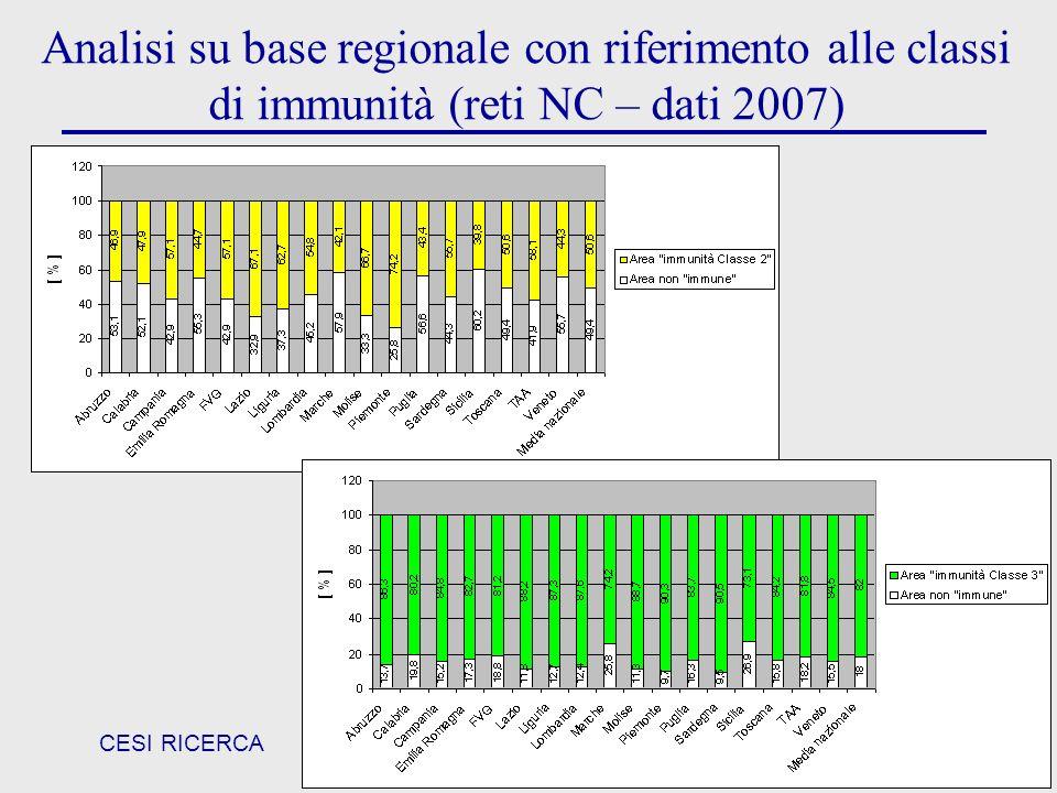 CESI RICERCA 31 Analisi su base regionale con riferimento alle classi di immunità (reti NC – dati 2007)