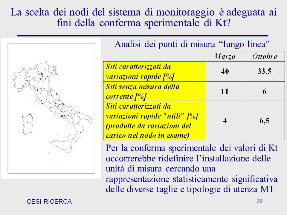 CESI RICERCA 39 La scelta dei nodi del sistema di monitoraggio è adeguata ai fini della conferma sperimentale di Kt? Analisi dei punti di misura lungo
