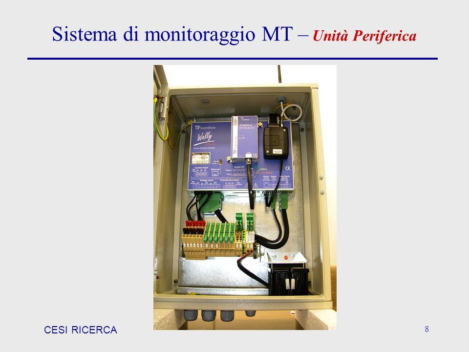 CESI RICERCA 9 Unità Periferica – AdM (Apparecchiatura di Misura) Analizzatore di Power Quality Modem GSM GPS modem GSM per la comunicazione dei dati al server centrale GPS per la sincronizzazione temporale