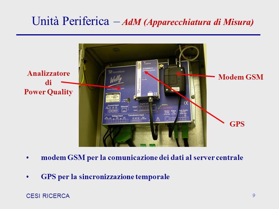 CESI RICERCA 9 Unità Periferica – AdM (Apparecchiatura di Misura) Analizzatore di Power Quality Modem GSM GPS modem GSM per la comunicazione dei dati