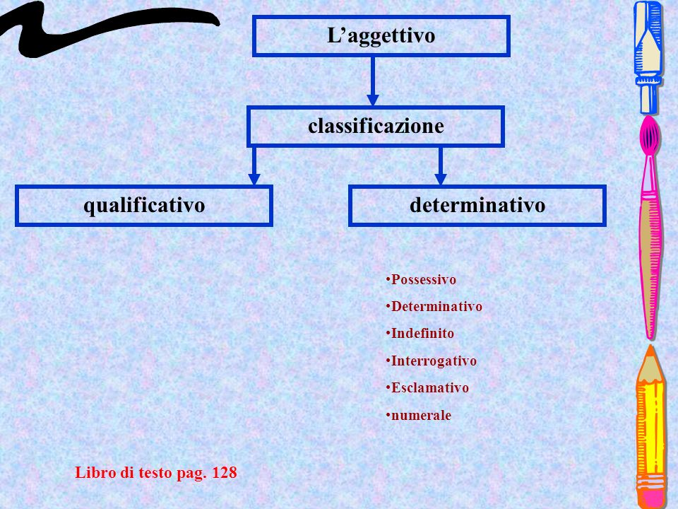 classificazione qualificativodeterminativo Possessivo Determinativo Indefinito Interrogativo Esclamativo numerale Libro di testo pag. 128