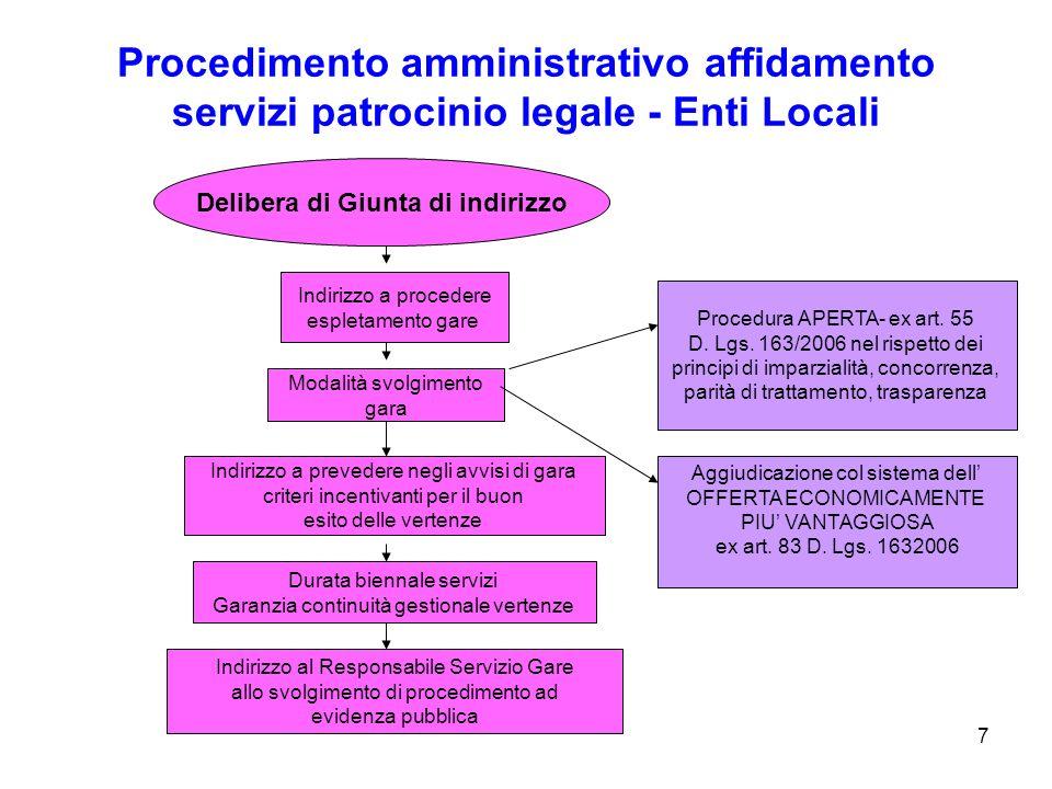 7 Procedimento amministrativo affidamento servizi patrocinio legale - Enti Locali Delibera di Giunta di indirizzo Indirizzo a procedere espletamento gare Modalità svolgimento gara Procedura APERTA- ex art.
