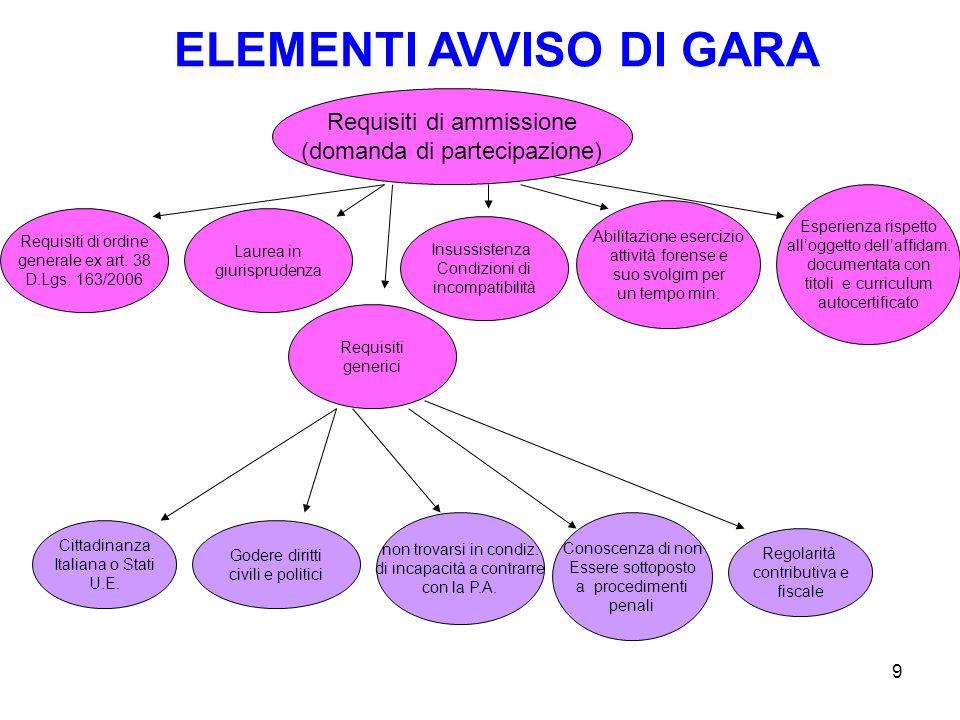 9 Requisiti di ammissione (domanda di partecipazione) Requisiti di ordine generale ex art.