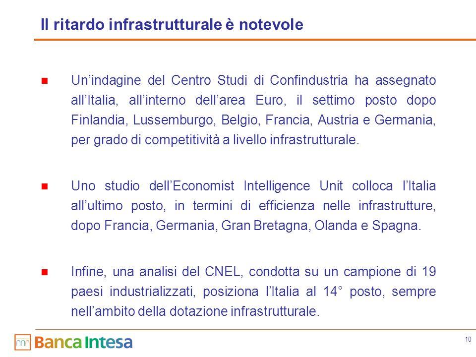 10 Il ritardo infrastrutturale è notevole Unindagine del Centro Studi di Confindustria ha assegnato allItalia, allinterno dellarea Euro, il settimo posto dopo Finlandia, Lussemburgo, Belgio, Francia, Austria e Germania, per grado di competitività a livello infrastrutturale.
