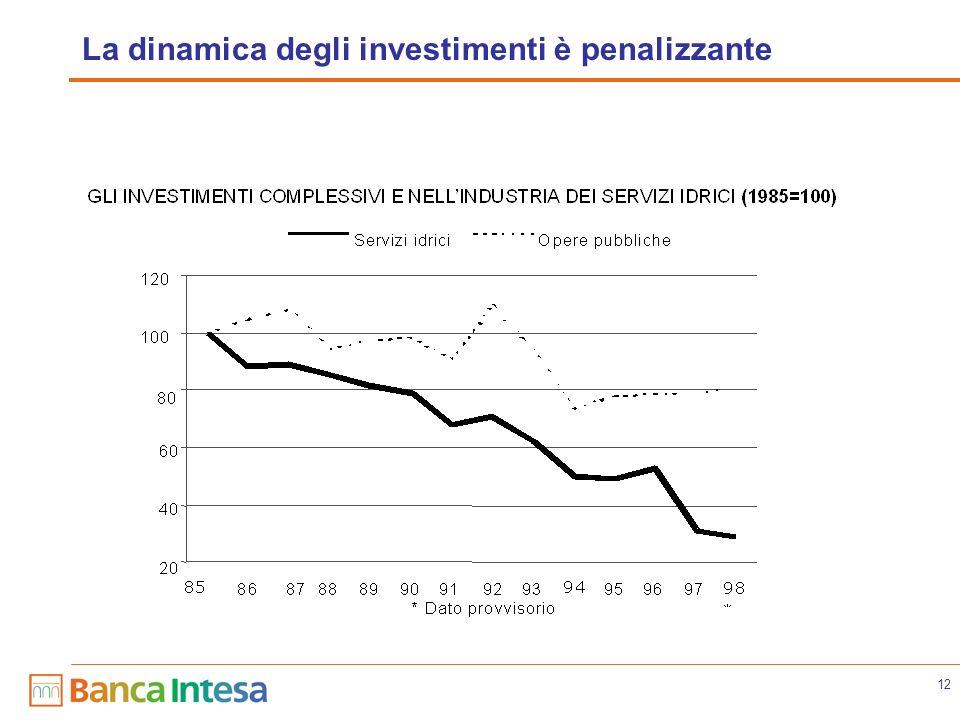 12 La dinamica degli investimenti è penalizzante