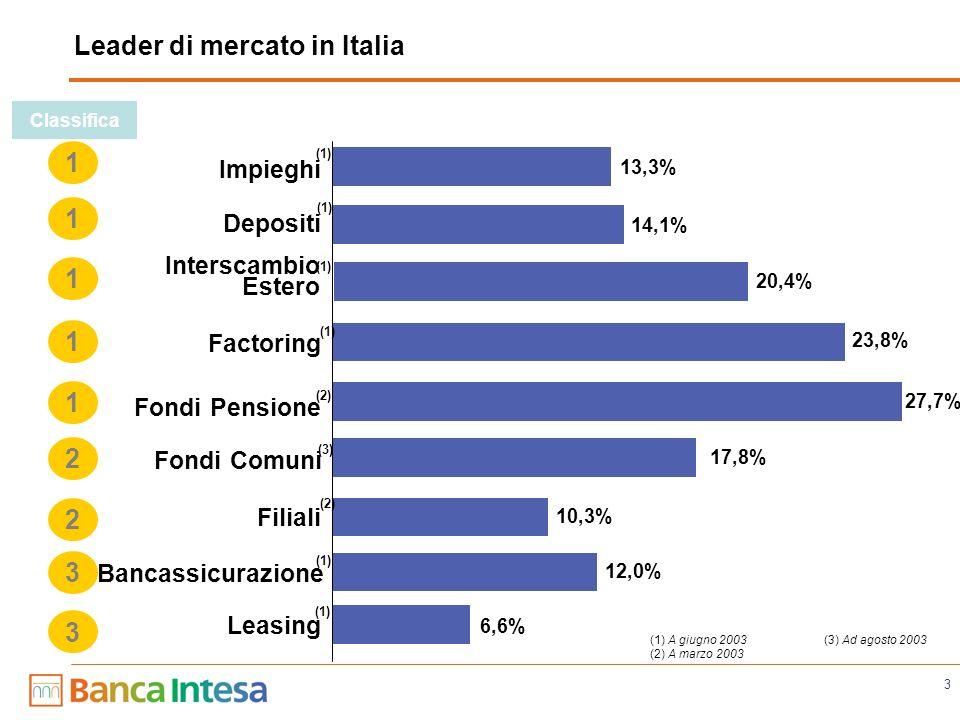 3 (3) Ad agosto 2003 (1) A giugno 2003 (2) A marzo 2003 12,0% 6,6% 23,8% 27,7% 17,8% 14,1% 13,3% 10,3% Bancassicurazione Leasing Factoring Fondi Pensione Fondi Comuni Depositi Impieghi Classifica 1 1 1 2 2 1 3 3 Filiali (2) (1) (3) (2) (1) 20,4% Interscambio Estero (1) 1 Leader di mercato in Italia