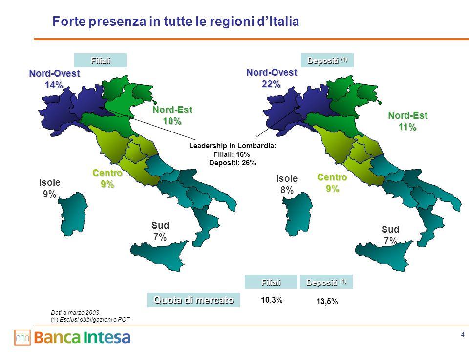 4 Forte presenza in tutte le regioni dItalia Dati a marzo 2003 (1) Esclusi obbligazioni e PCT Filiali Leadership in Lombardia: Filiali: 16% Depositi: 26% Depositi (1) Quota di mercato 10,3% 13,5% Centro9% Sud 7% Centro9% Nord-Ovest22% Nord-Est11% Nord-Ovest14% Nord-Est10% Sud 7% Filiali Depositi (1) Isole 9% Isole 8%