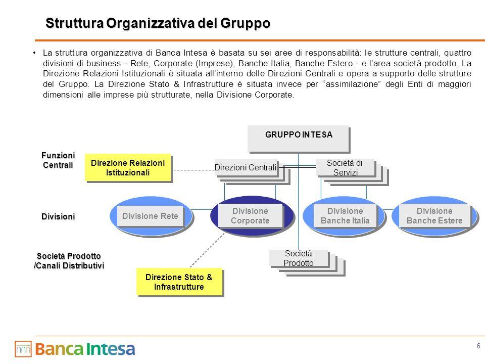 6 Funzioni Centrali Divisioni Società Prodotto /Canali Distributivi GRUPPO INTESA Direzioni Centrali Società Prodotto Divisione Rete Divisione Corpora