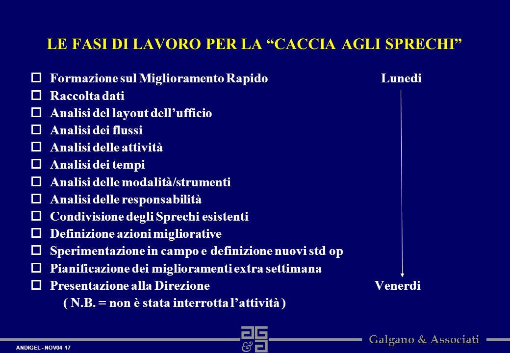 ANDIGEL - NOV04 17 Galgano & Associati LE FASI DI LAVORO PER LA CACCIA AGLI SPRECHI oFormazione sul Miglioramento Rapido Lunedi oRaccolta dati oAnalis