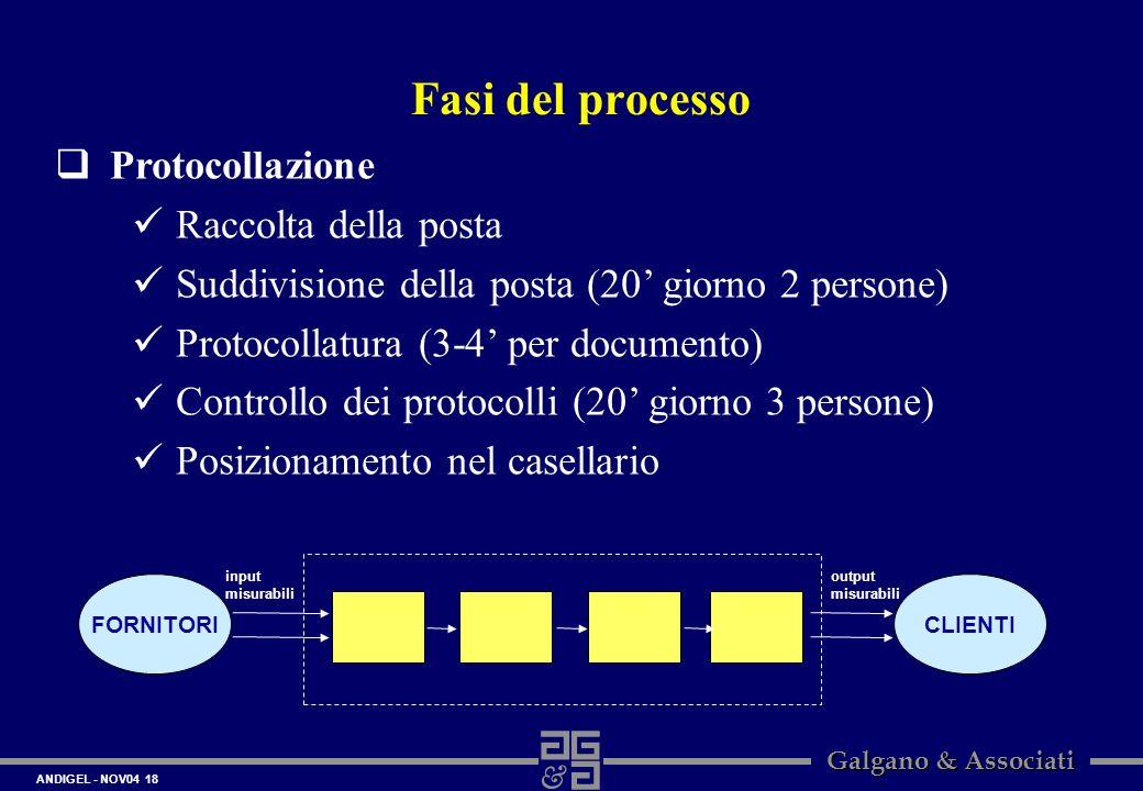 ANDIGEL - NOV04 18 Galgano & Associati Protocollazione Raccolta della posta Suddivisione della posta (20 giorno 2 persone) Protocollatura (3-4 per doc