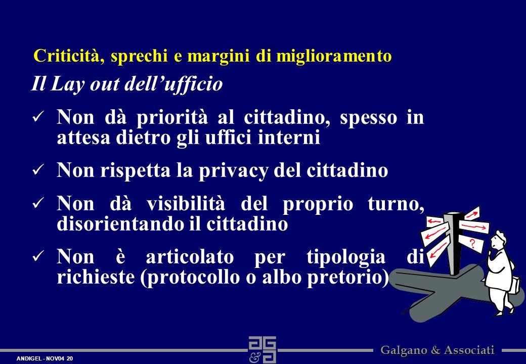 ANDIGEL - NOV04 20 Galgano & Associati Il Lay out dellufficio Non dà priorità al cittadino, spesso in attesa dietro gli uffici interni Non rispetta la