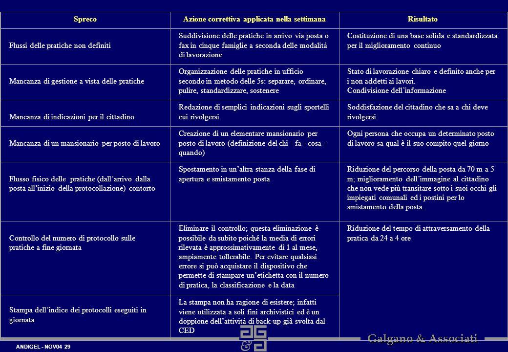 ANDIGEL - NOV04 29 Galgano & Associati SprecoAzione correttiva applicata nella settimanaRisultato Flussi delle pratiche non definiti Suddivisione dell