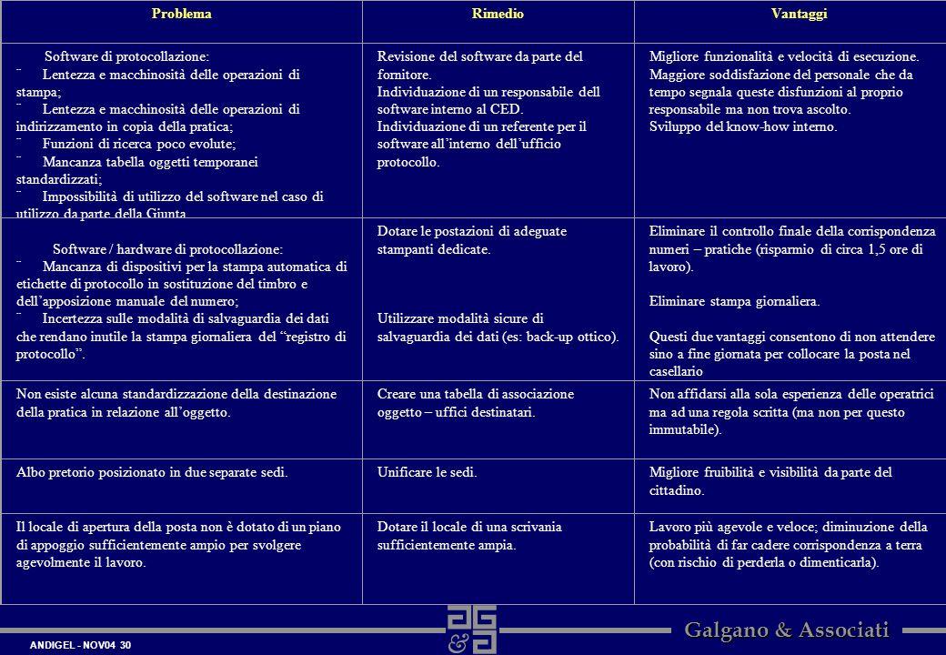 ANDIGEL - NOV04 30 Galgano & Associati ProblemaRimedioVantaggi Software di protocollazione: ¨ Lentezza e macchinosità delle operazioni di stampa; ¨ Le
