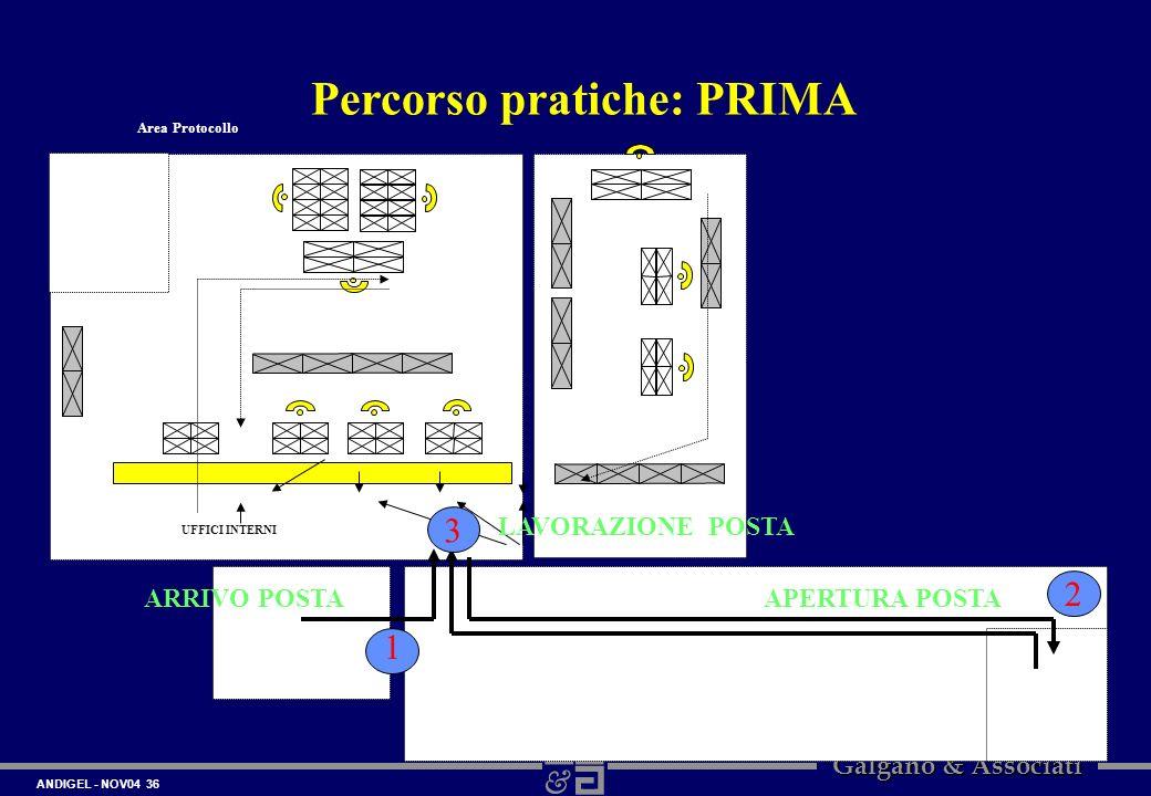 ANDIGEL - NOV04 36 Galgano & Associati Percorso pratiche: PRIMA Area Protocollo UFFICI INTERNI 1 2 3 ARRIVO POSTAAPERTURA POSTA LAVORAZIONE POSTA