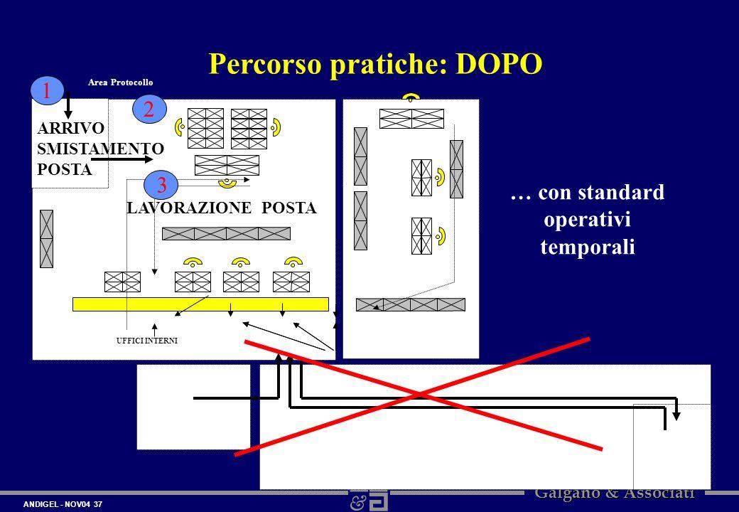 ANDIGEL - NOV04 37 Galgano & Associati Percorso pratiche: DOPO Area Protocollo UFFICI INTERNI 1 2 ARRIVO SMISTAMENTO POSTA LAVORAZIONE POSTA 3 … con s