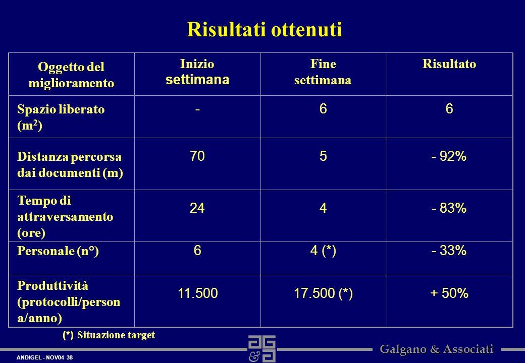 ANDIGEL - NOV04 38 Galgano & Associati Risultati ottenuti Oggetto del miglioramento Inizio settimana Fine settimana Risultato Spazio liberato (m 2 ) -
